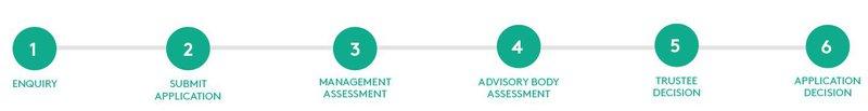 Finance application process.JPG